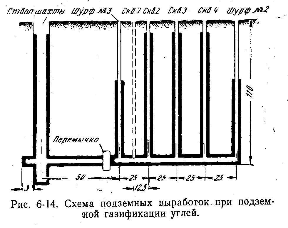 газа подземная газификация